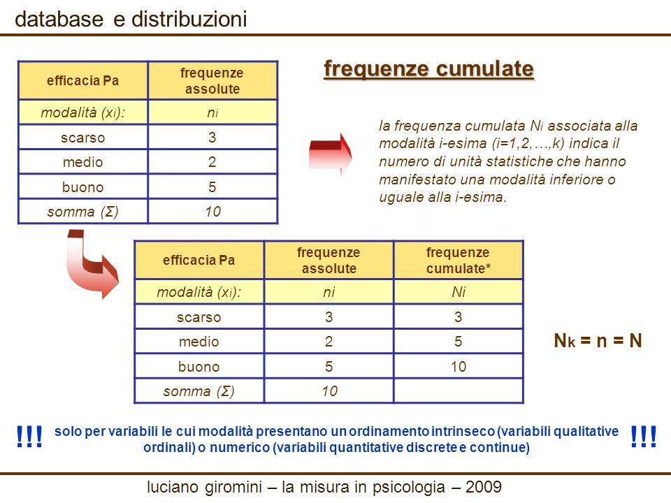 !!! !!! database e distribuzioni frequenze cumulate Nk = n = N