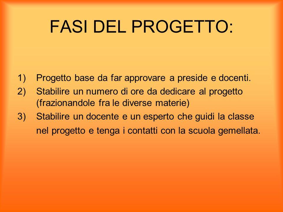 FASI DEL PROGETTO: Progetto base da far approvare a preside e docenti.