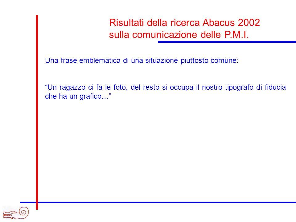 Risultati della ricerca Abacus 2002 sulla comunicazione delle P.M.I.