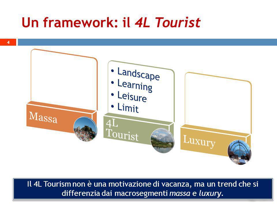 Un framework: il 4L Tourist