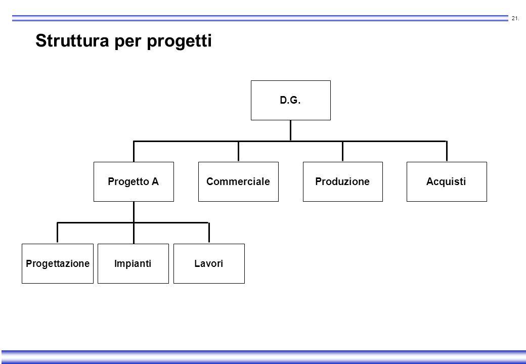 Struttura per progetti
