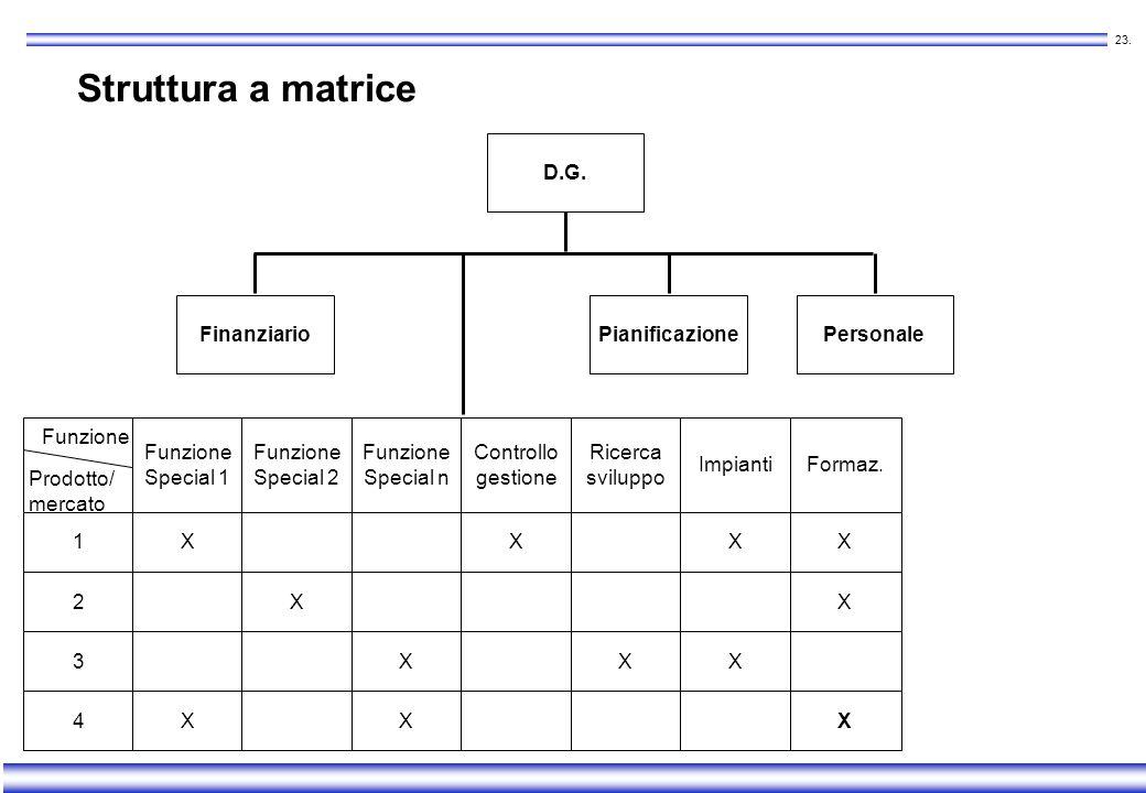 Struttura a matrice D.G. Finanziario Pianificazione Personale Funzione