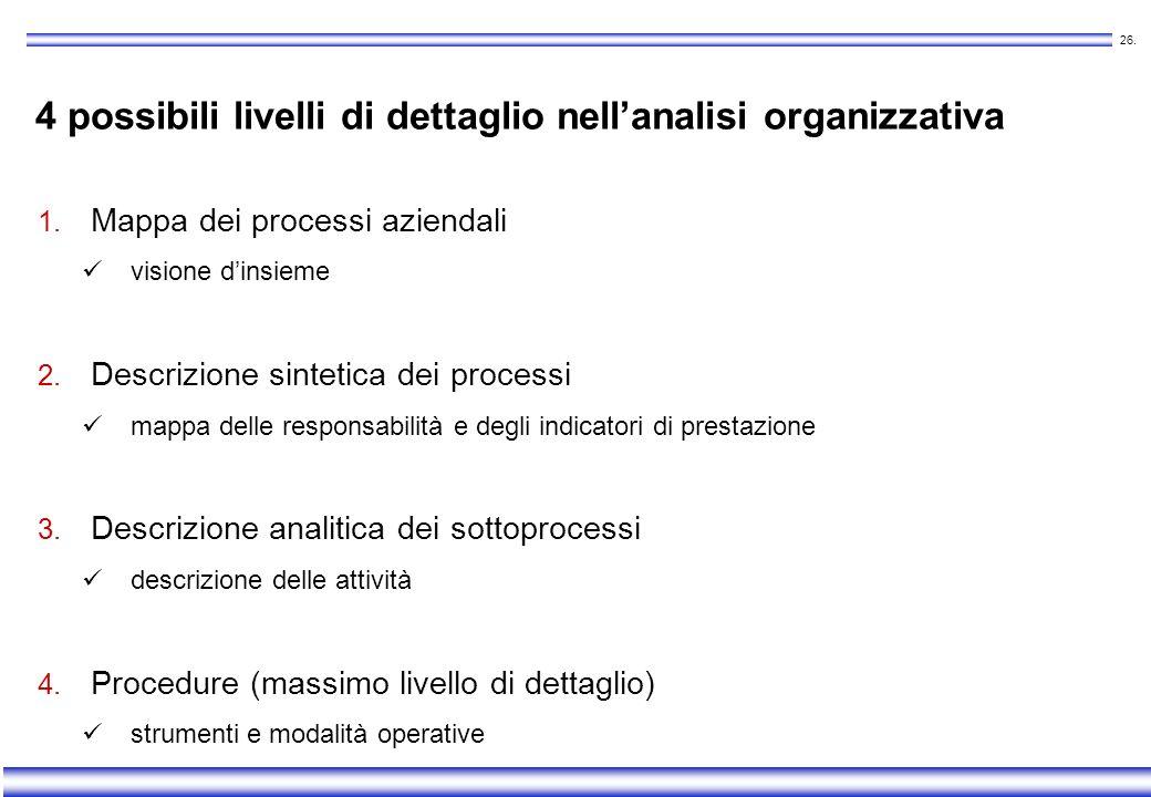 4 possibili livelli di dettaglio nell'analisi organizzativa