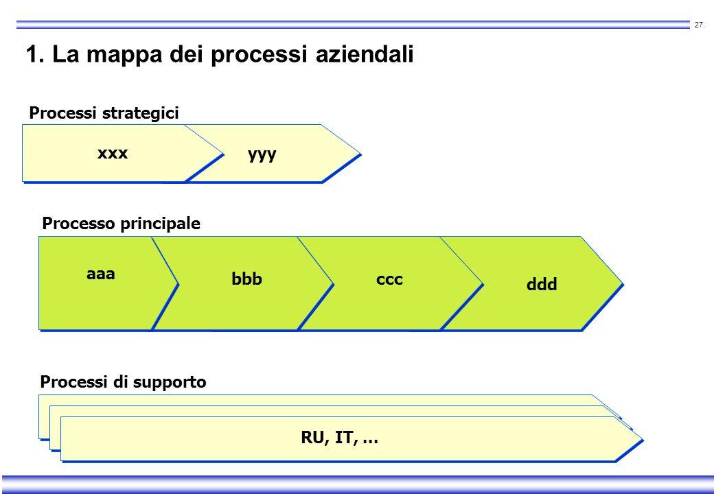 1. La mappa dei processi aziendali
