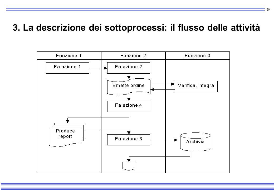 3. La descrizione dei sottoprocessi: il flusso delle attività