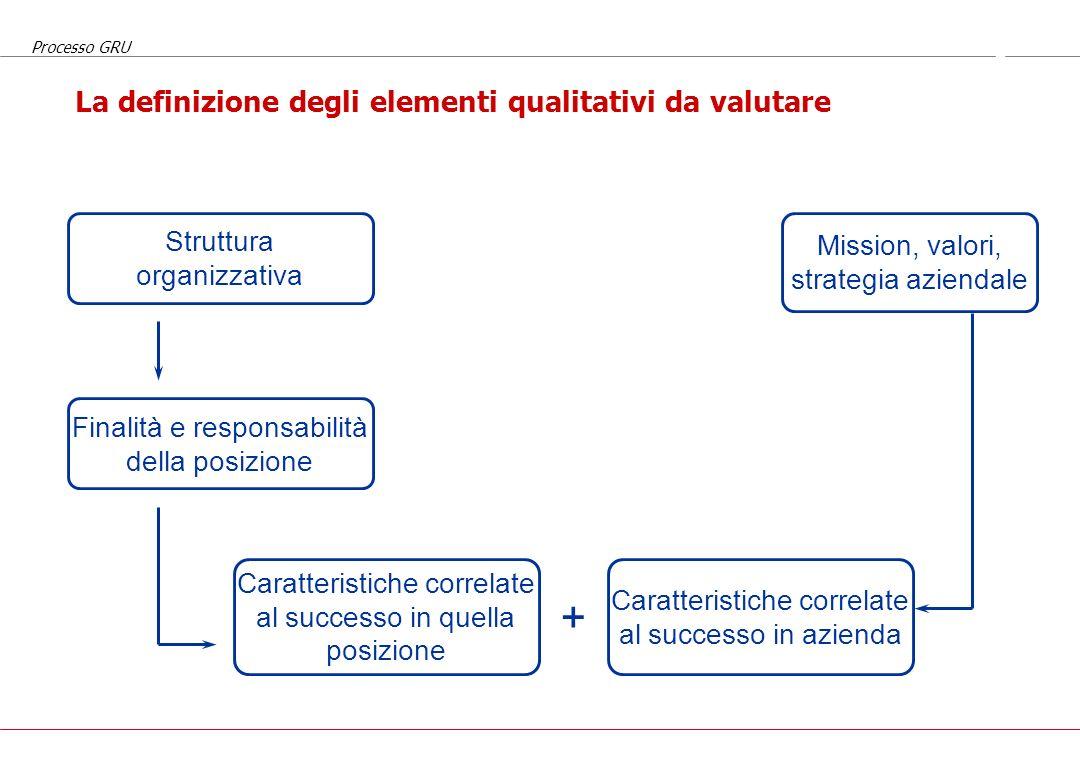 La definizione degli elementi qualitativi da valutare