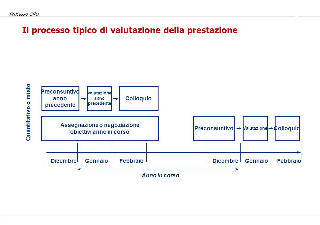 Il processo tipico di valutazione della prestazione