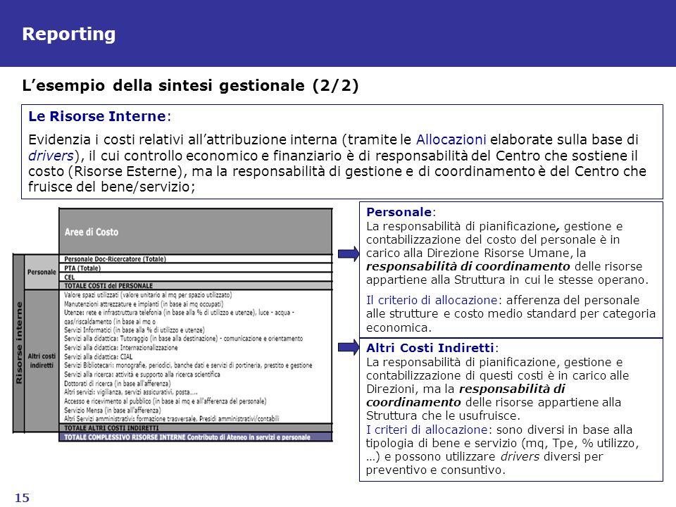 Reporting L'esempio della sintesi gestionale (2/2) Le Risorse Interne: