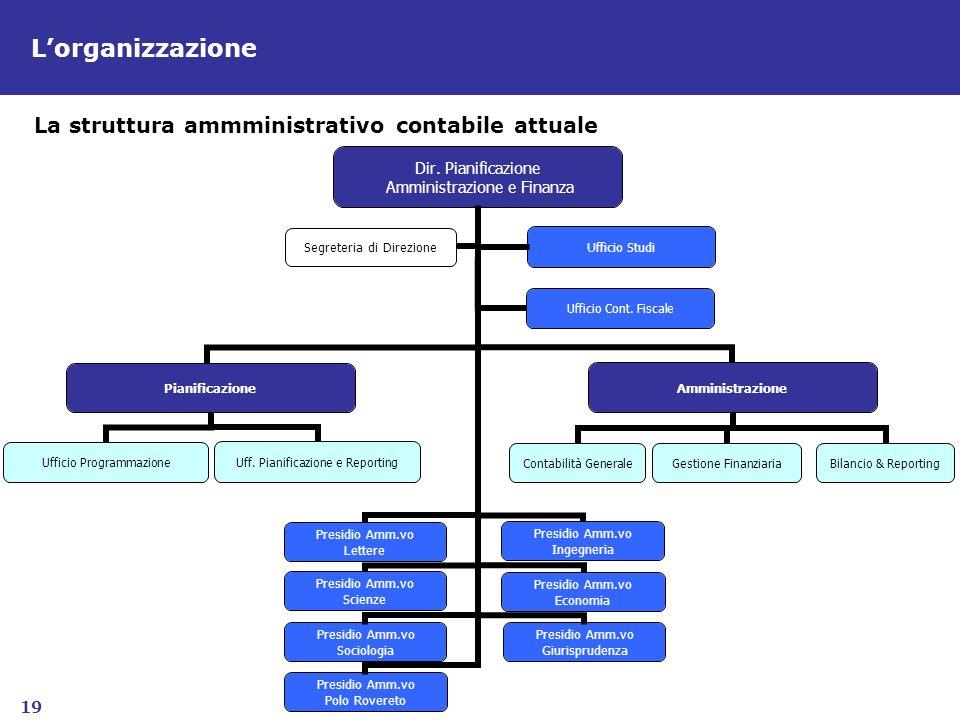 L'organizzazione La struttura ammministrativo contabile attuale