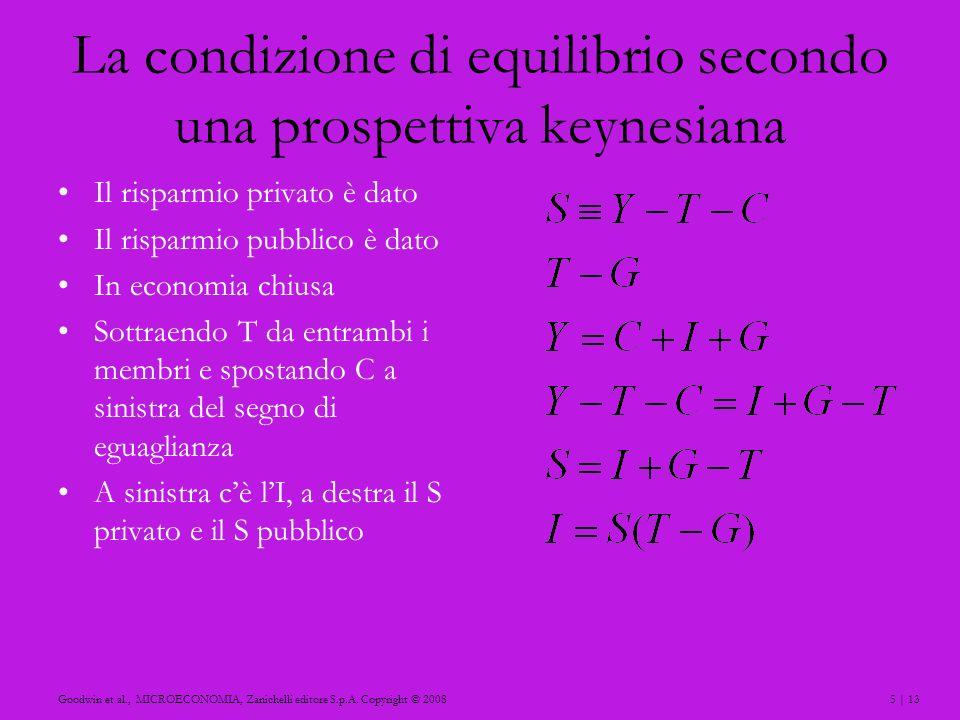 La condizione di equilibrio secondo una prospettiva keynesiana