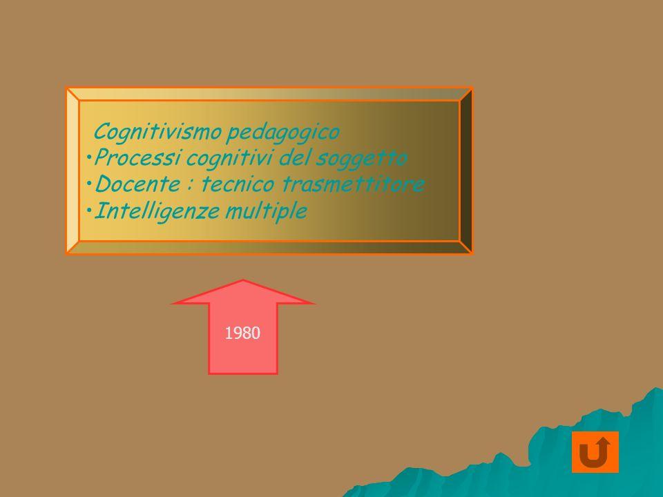 Cognitivismo pedagogico Processi cognitivi del soggetto