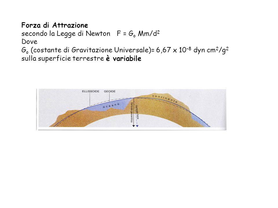 Forza di Attrazione secondo la Legge di Newton F = Go Mm/d2. Dove. Go (costante di Gravitazione Universale)= 6,67 x 10-8 dyn cm2/g2.