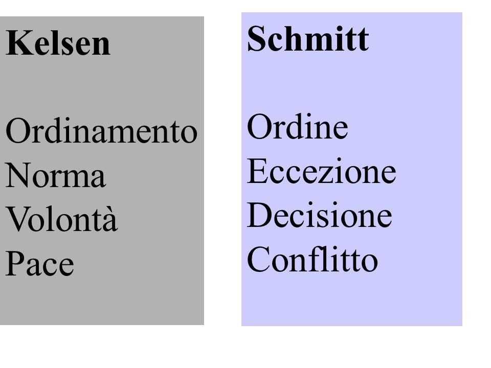 Schmitt Ordine Eccezione Decisione Conflitto Kelsen Ordinamento Norma Volontà Pace