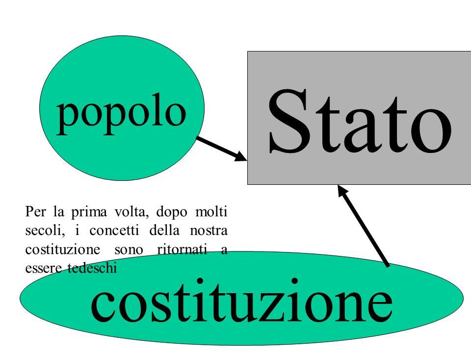 Stato costituzione popolo