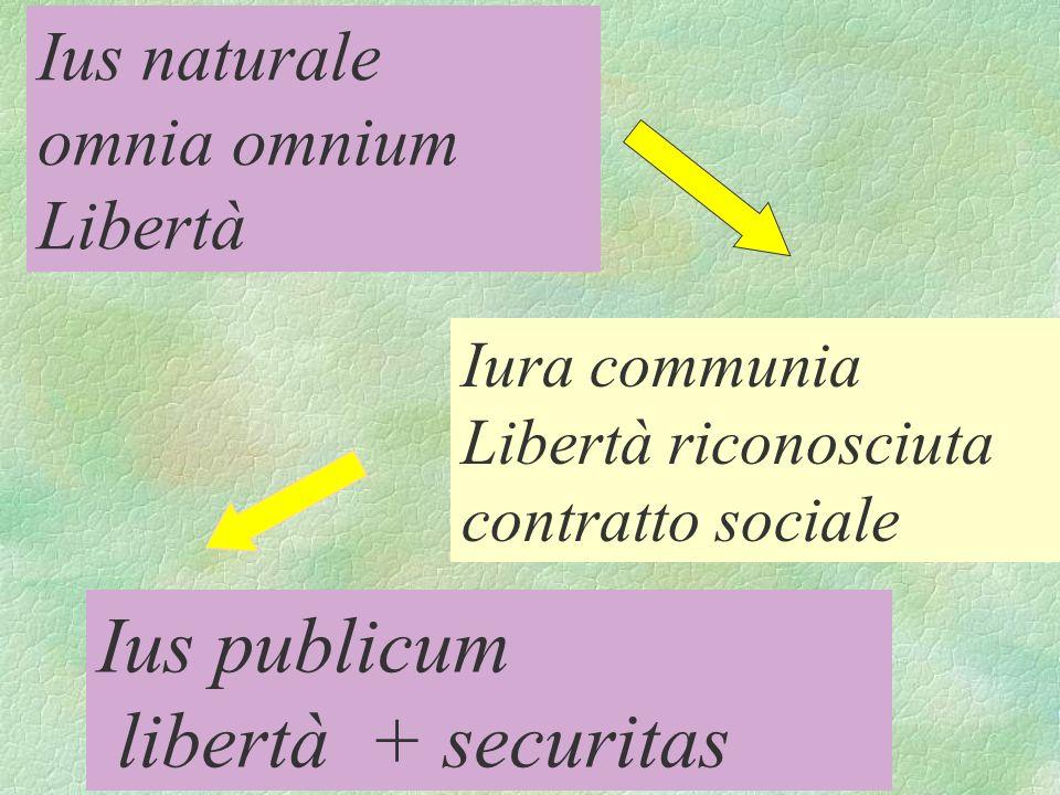 Ius publicum libertà + securitas Ius naturale omnia omnium Libertà