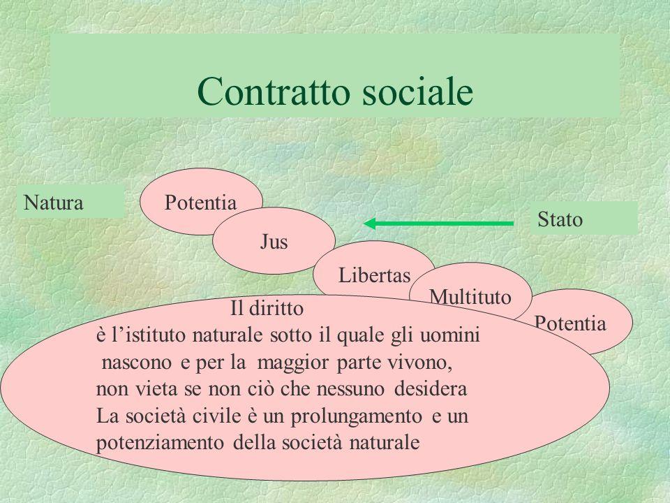 Contratto sociale Potentia Natura Stato Jus Libertas Multituto