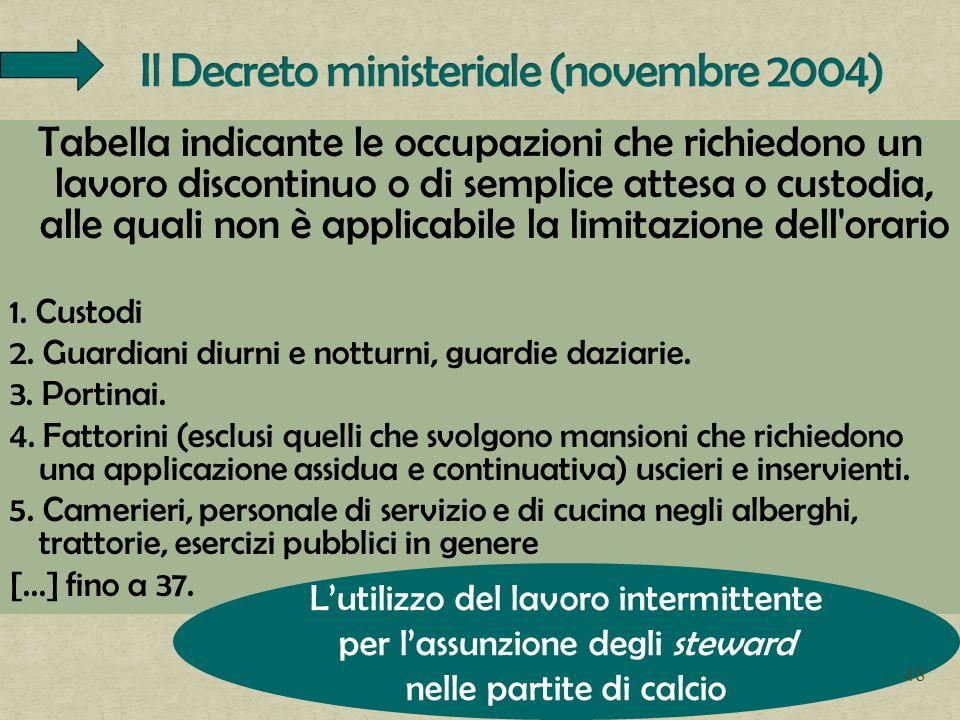 Il Decreto ministeriale (novembre 2004)