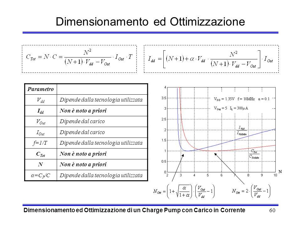 Dimensionamento ed Ottimizzazione