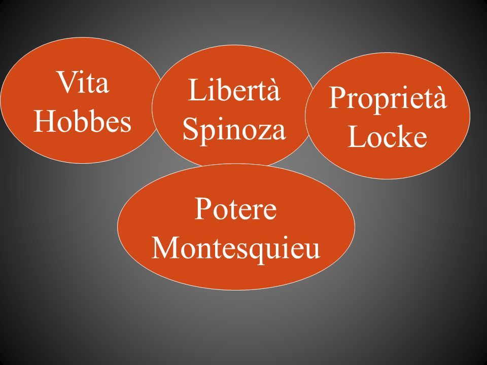 Vita Hobbes Libertà Spinoza Proprietà Locke Potere Montesquieu