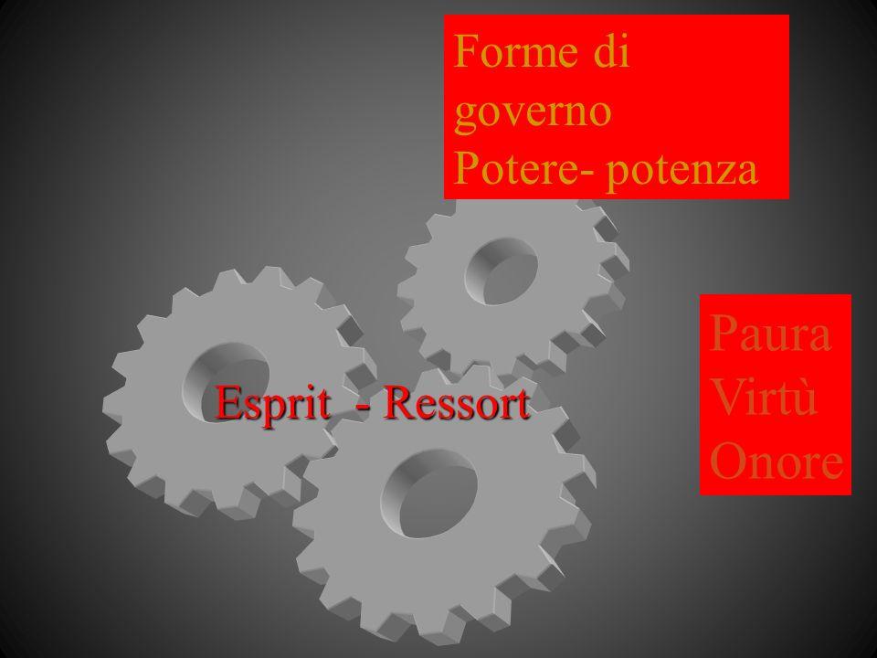Forme di governo Potere- potenza Paura Virtù Onore Esprit - Ressort