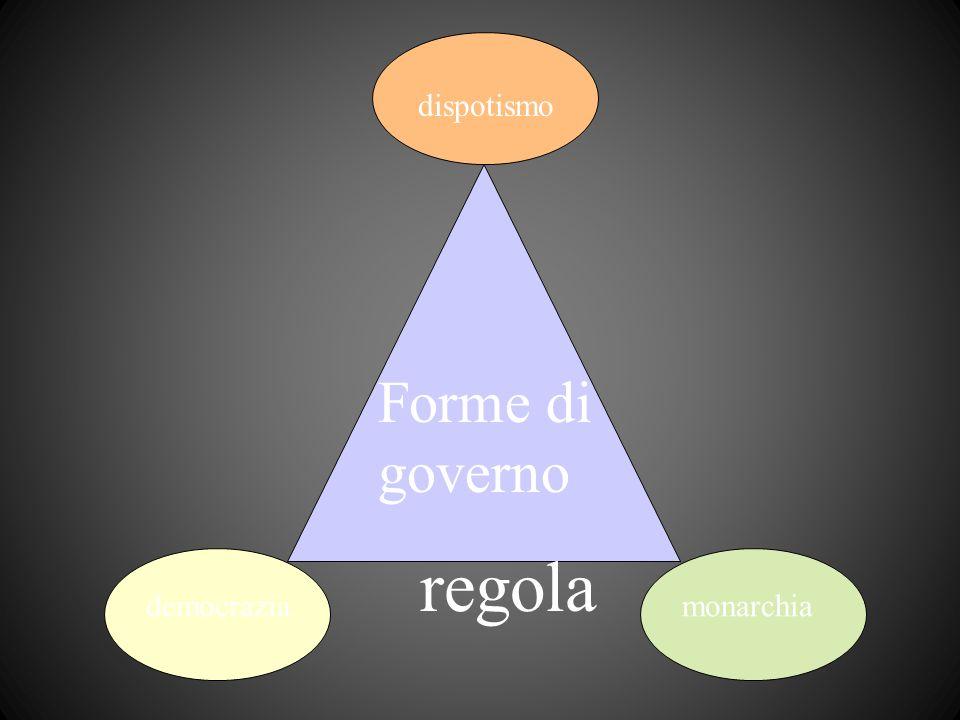 dispotismo Forme di governo regola democrazia monarchia