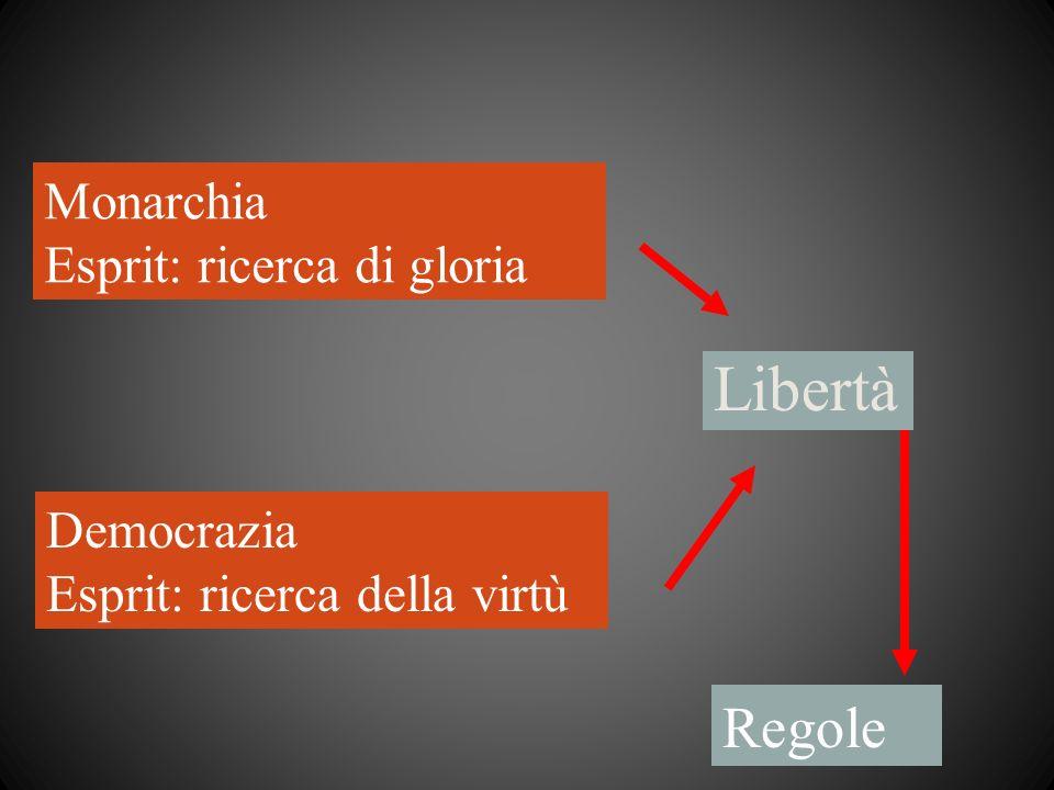 Libertà Regole Monarchia Esprit: ricerca di gloria Democrazia