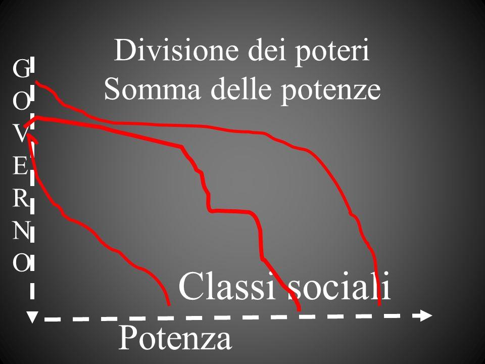 Classi sociali Potenza Divisione dei poteri Somma delle potenze G O V