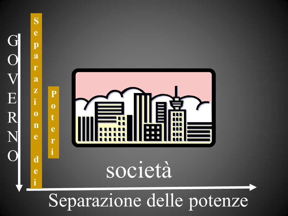 società Separazione delle potenze G O V E R N S e p a r z i o n d P o