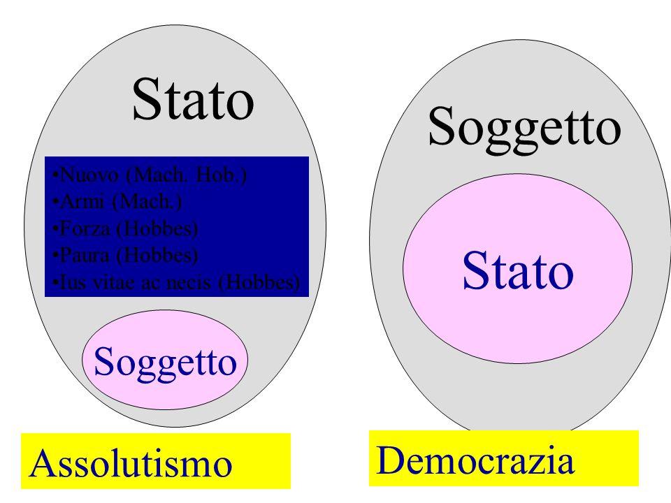 Stato Soggetto Soggetto Stato Soggetto Democrazia Assolutismo