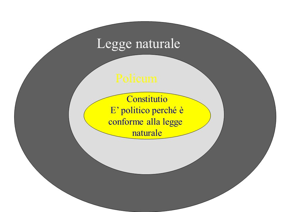 Legge naturale Policum Constitutio E' politico perché è