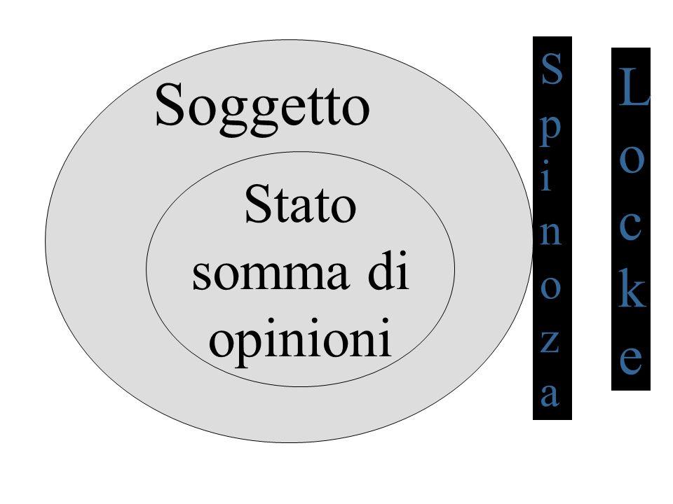 S p i n o z a L o c k e Soggetto Stato somma di opinioni