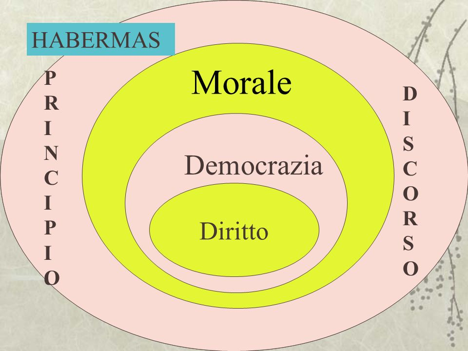 Morale Democrazia Diritto HABERMAS Principio P R I N C I P I O D I S C