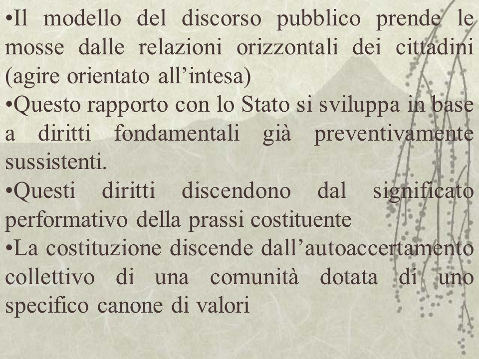 Il modello del discorso pubblico prende le mosse dalle relazioni orizzontali dei cittadini (agire orientato all'intesa)