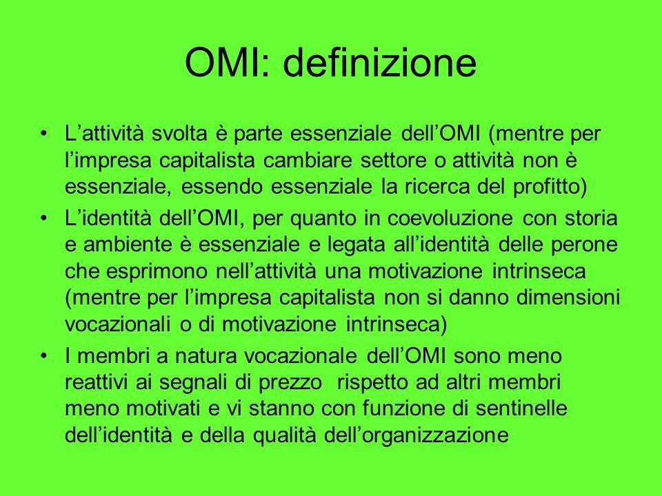 OMI: definizione