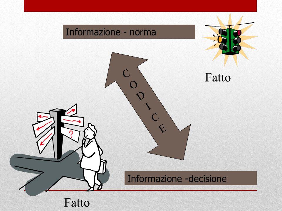 Informazione - norma C O D I E Fatto Informazione -decisione Fatto