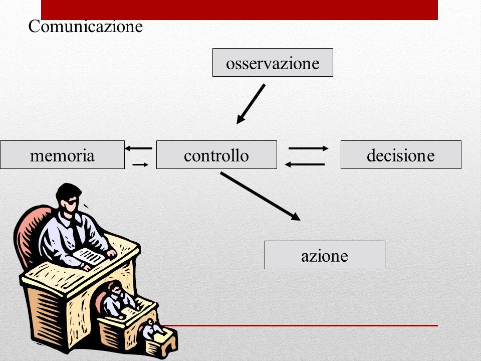 Comunicazione osservazione memoria controllo decisione azione
