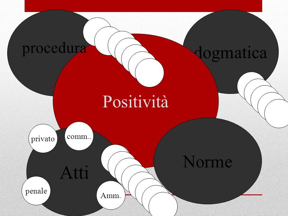 dogmatica Positività procedura Norme comm.. privato Atti . penale Amm.