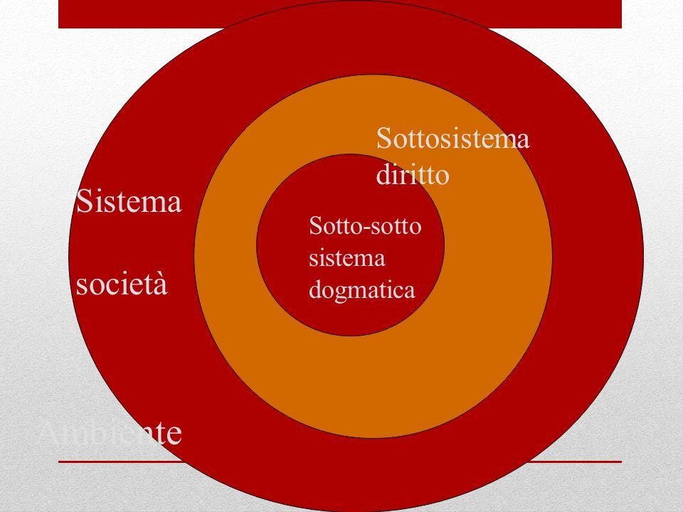 Ambiente Sistema società Sottosistema diritto Sotto-sotto