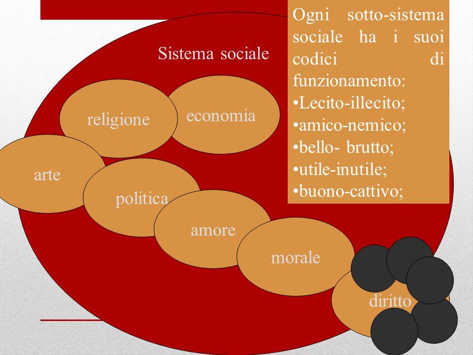 Ogni sotto-sistema sociale ha i suoi codici di funzionamento: