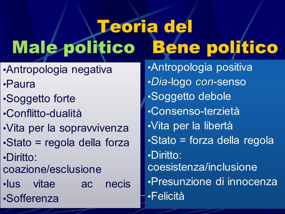 Teoria del Male politico Bene politico