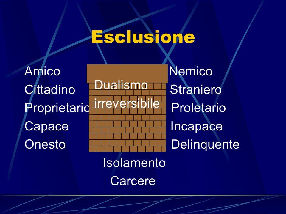 EsclusioneAmico Nemico Cittadino Straniero Proprietario Proletario Capace Incapace Onesto Delinquente Isolamento Carcere