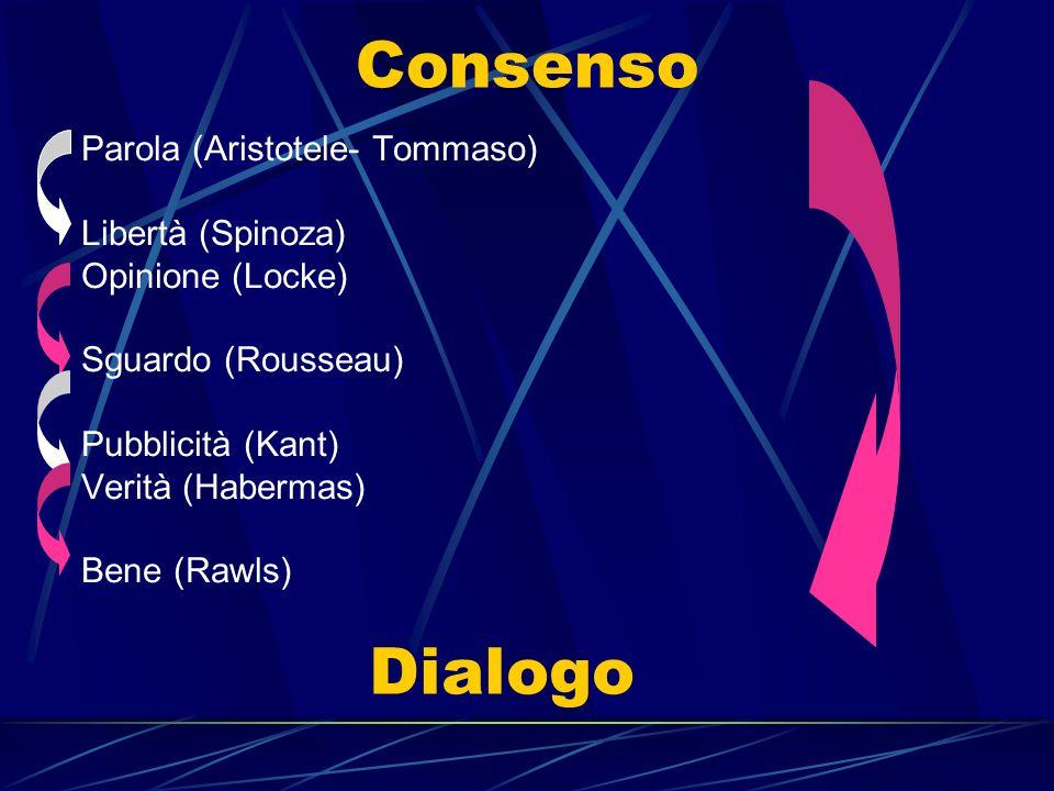 Consenso Dialogo Parola (Aristotele- Tommaso) Libertà (Spinoza)