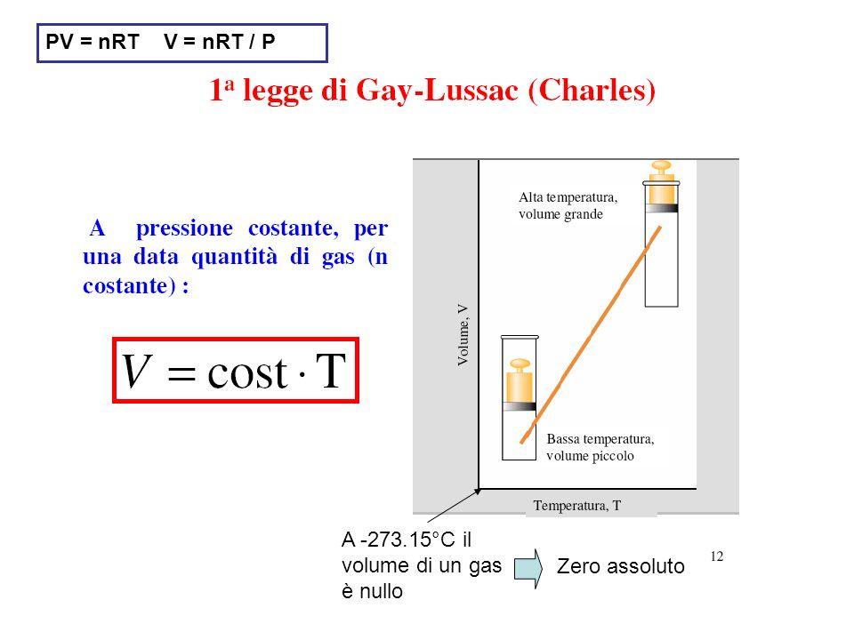 PV = nRT V = nRT / P A -273.15°C il volume di un gas è nullo Zero assoluto