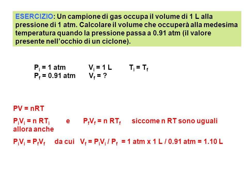 ESERCIZIO: Un campione di gas occupa il volume di 1 L alla pressione di 1 atm. Calcolare il volume che occuperà alla medesima temperatura quando la pressione passa a 0.91 atm (il valore presente nell'occhio di un ciclone).