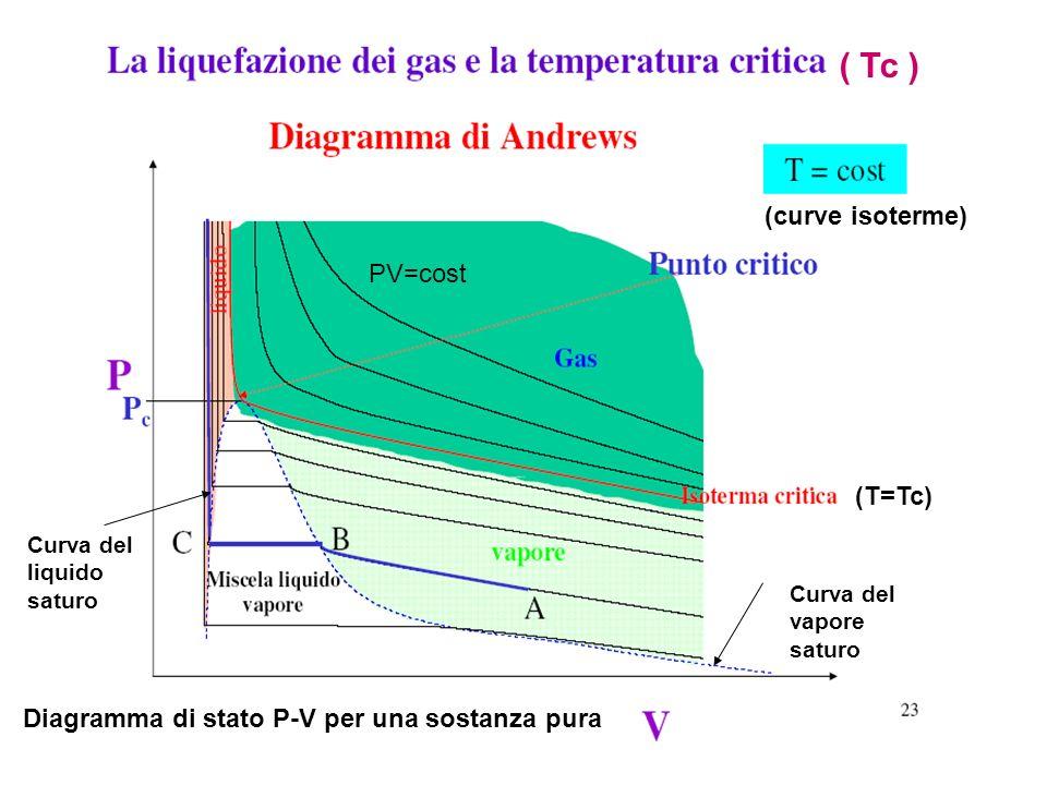 ( Tc ) (curve isoterme) PV=cost (T=Tc)
