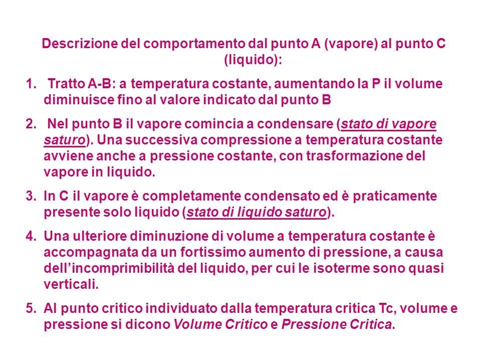 Descrizione del comportamento dal punto A (vapore) al punto C (liquido):