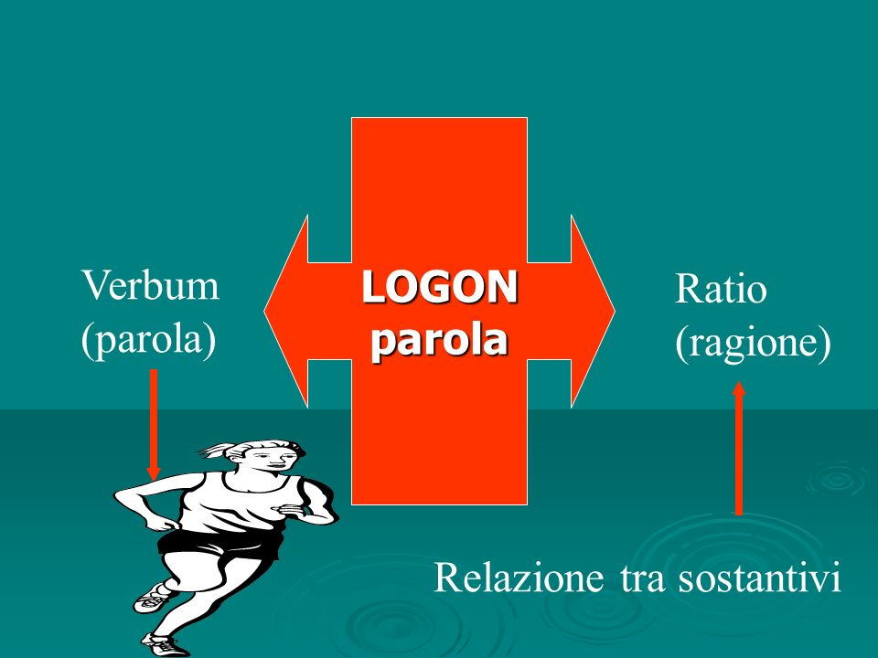 LOGON parola Verbum (parola) Ratio (ragione) Relazione tra sostantivi