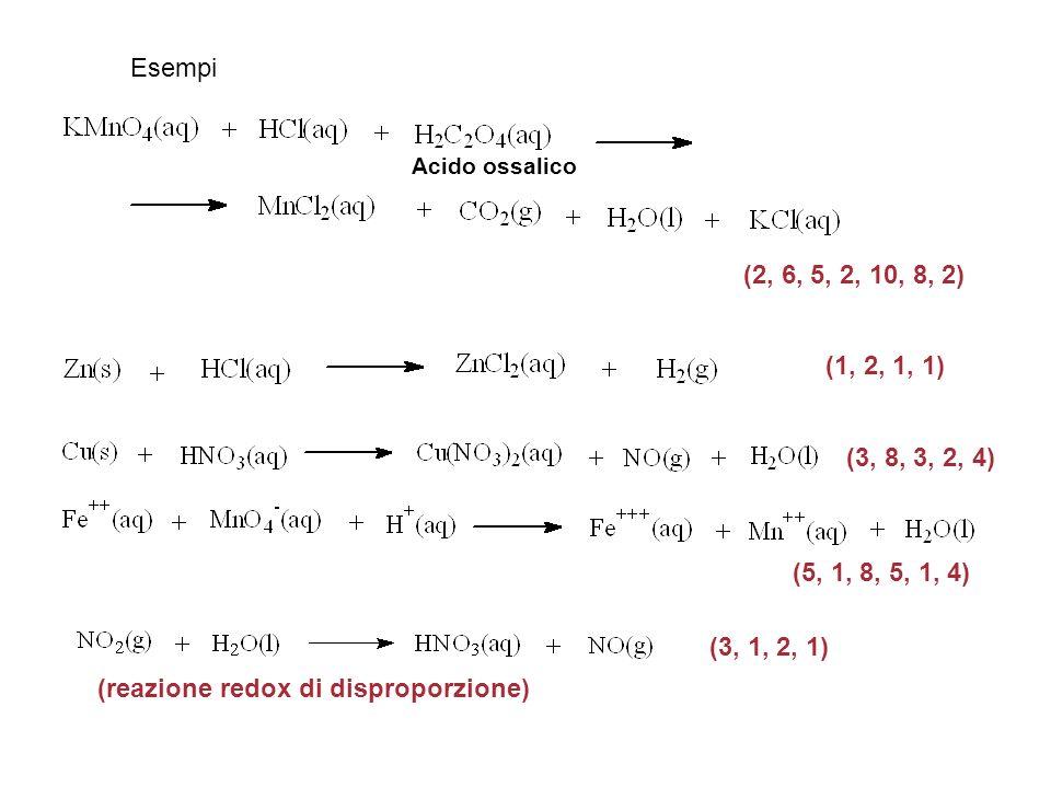 (reazione redox di disproporzione)