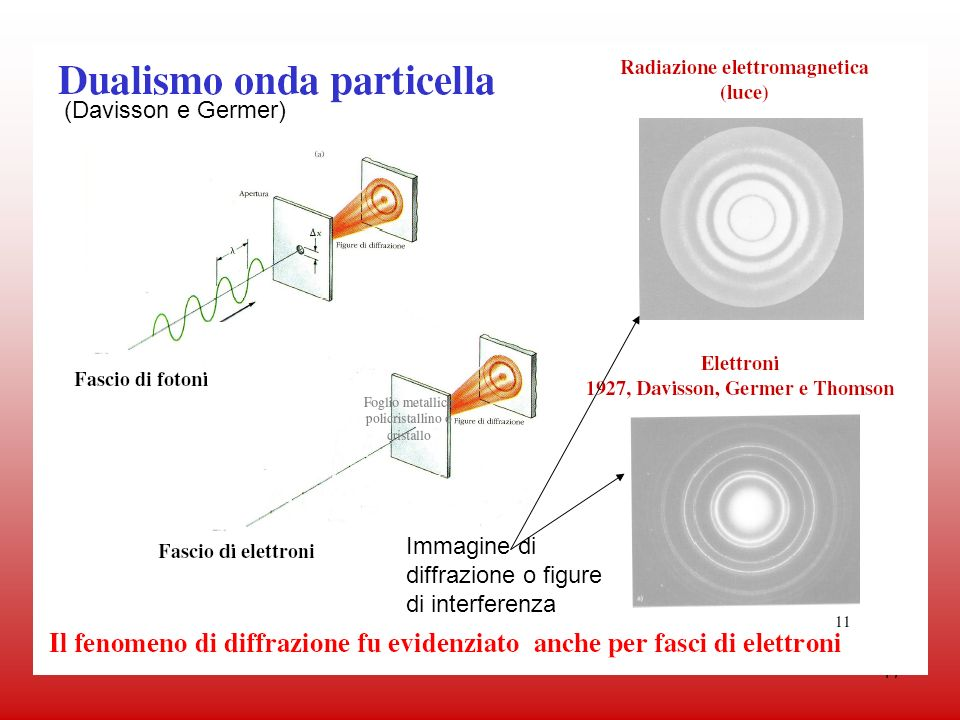(Davisson e Germer) Immagine di diffrazione o figure di interferenza