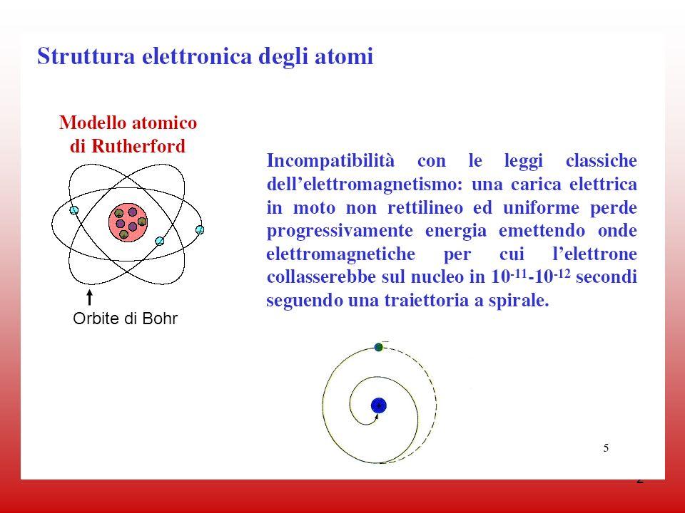 Orbite di Bohr